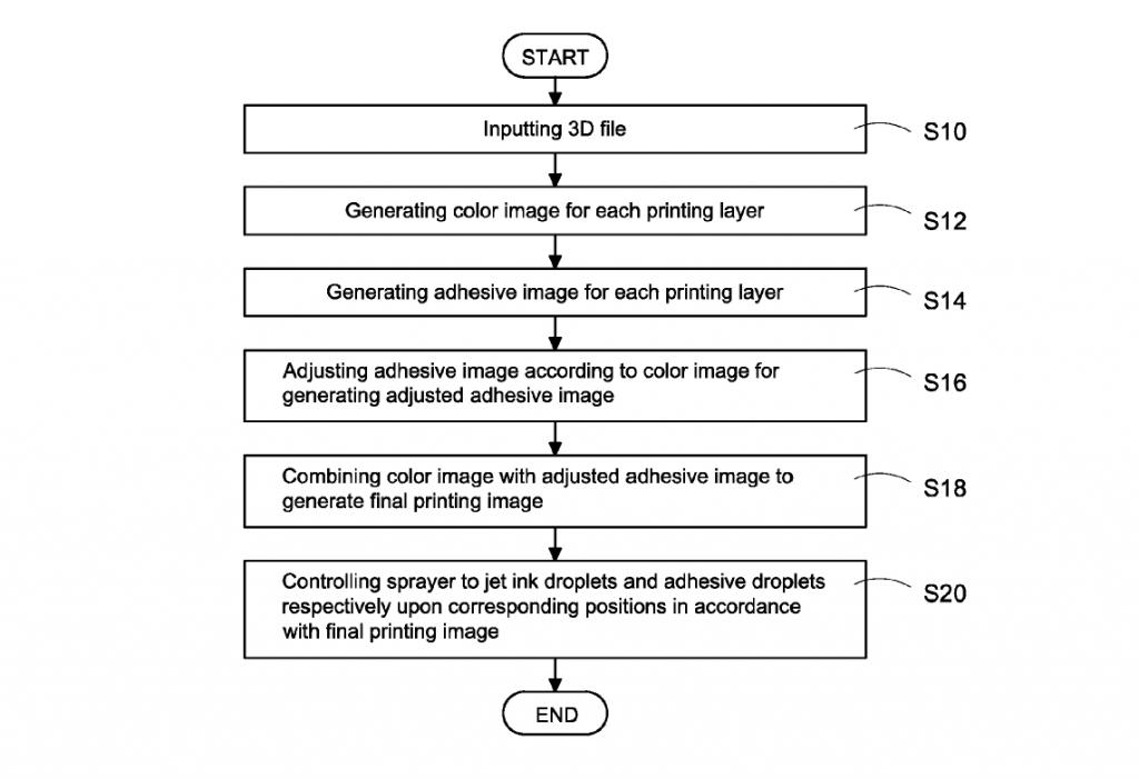 XYZプリンティングがパウダーベッド・カラー3Dプリンティング技術の特許を取得