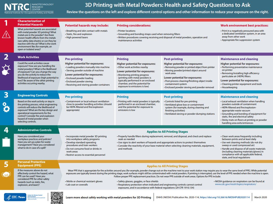 米国立労働安全衛生研究所が3Dプリンター用素材の安全性ガイドラインを発表