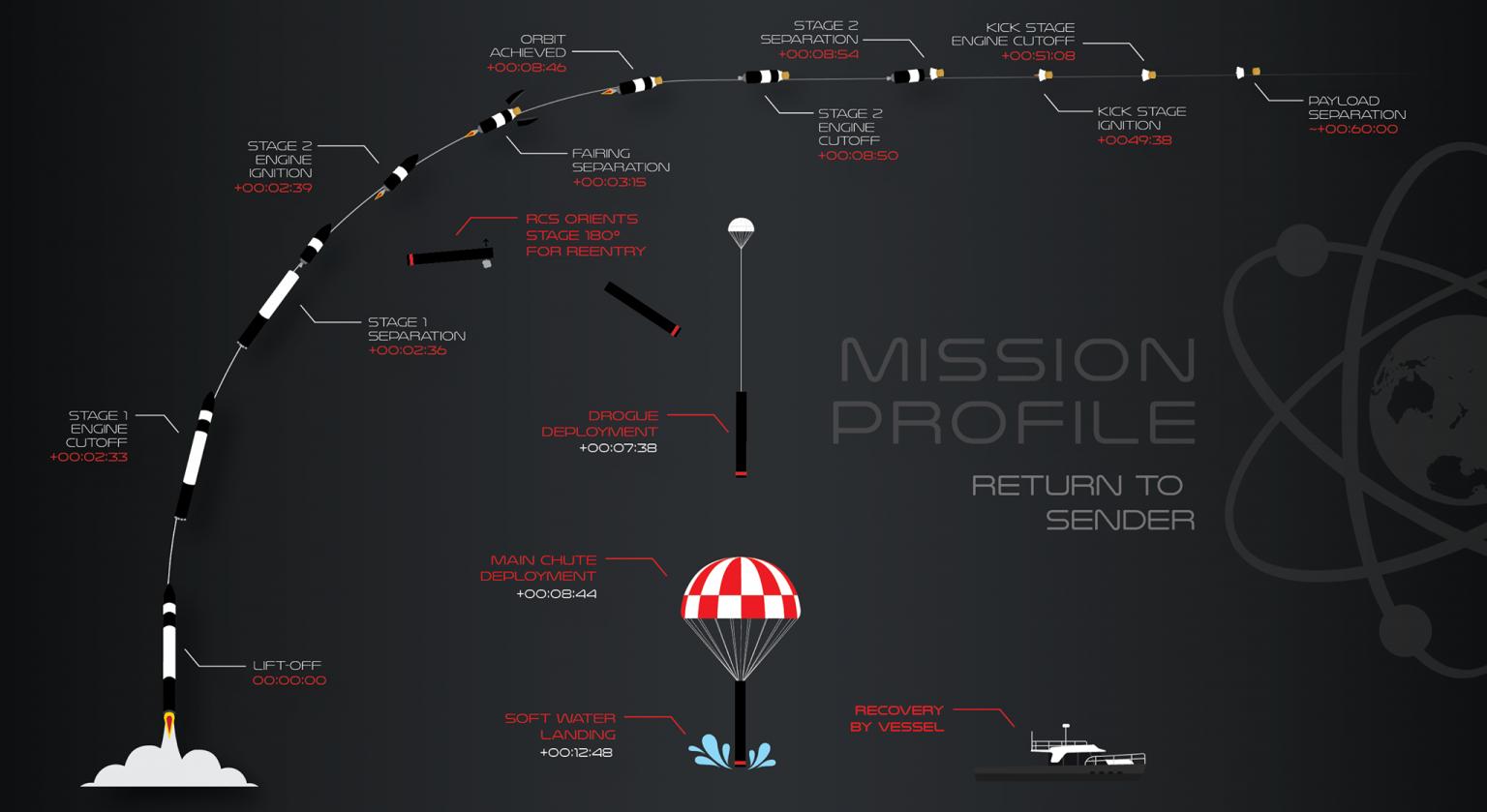 ロケット・ラブの「リターン・トゥ・センダー」ミッションが成功